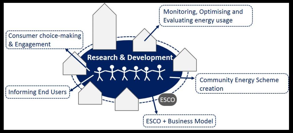 projectscene.uk image: Research and development diagram